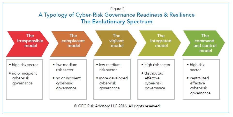 A Strategic Cyber Roadmap For The Board