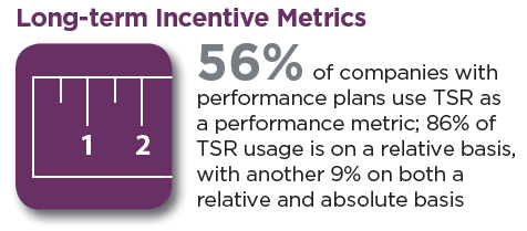 Top 250 report on long term incentive grant practices for executives for Long term incentive plan design