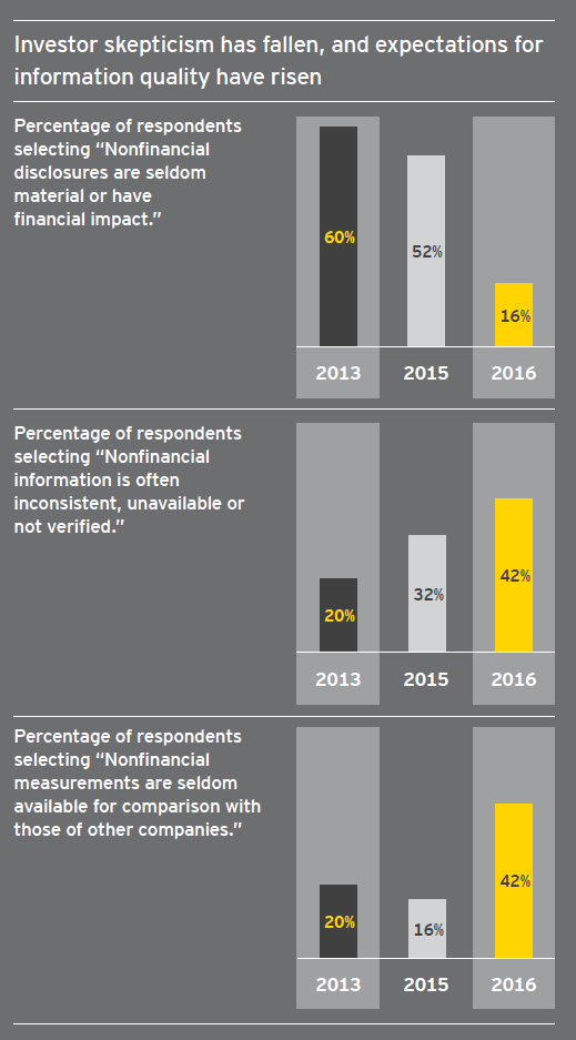 The importance of nonfinancial performance to investors asked whether companies adequately disclose esg risks that could affect their current business models more than 80 of respondents said no fandeluxe Images