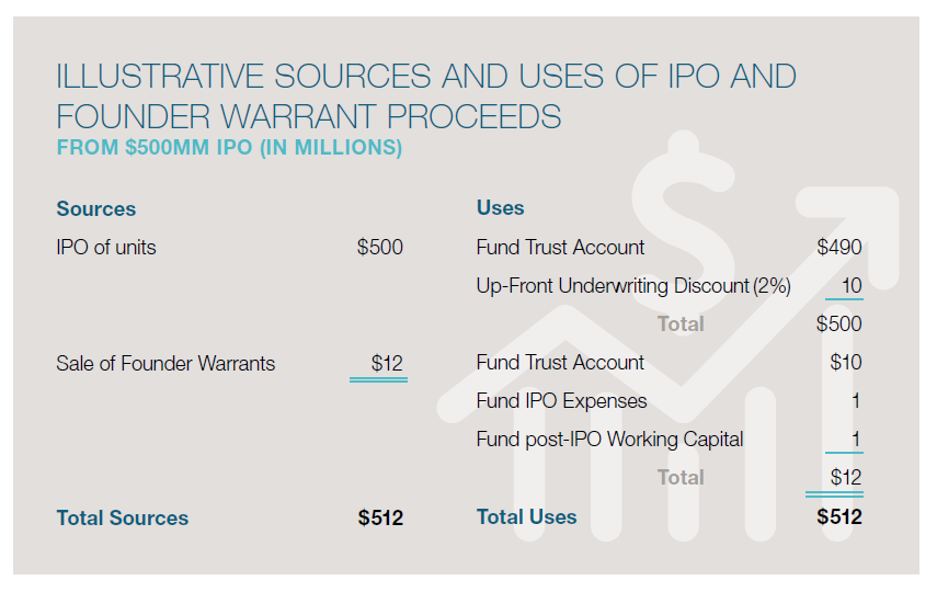 Special Purpose Acquisition Companies: An Introduction