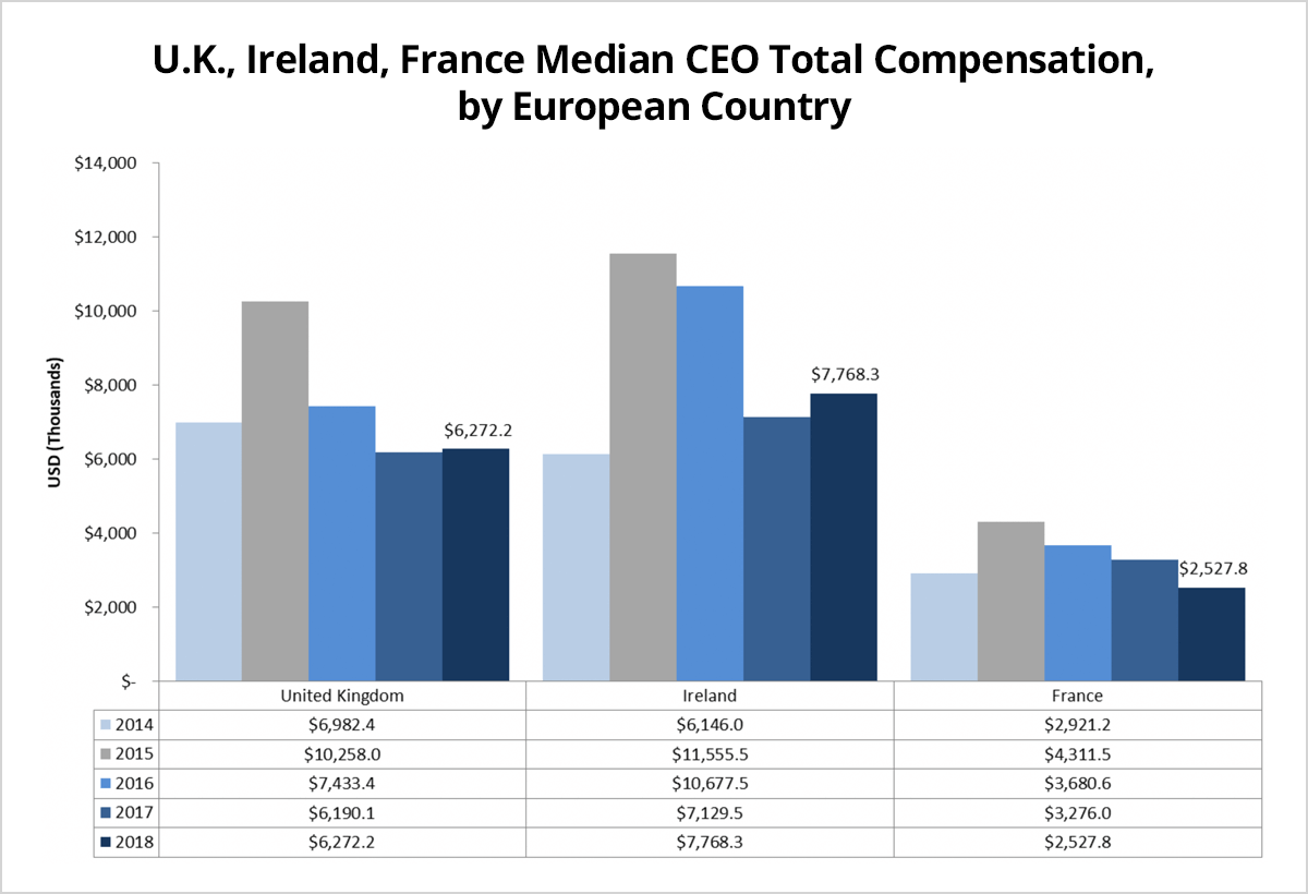 CEO Pay Trends Around the Globe